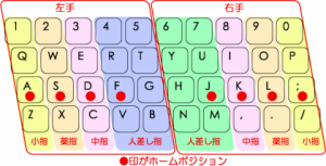 TouchTyping_HomePosition_QWERTYs